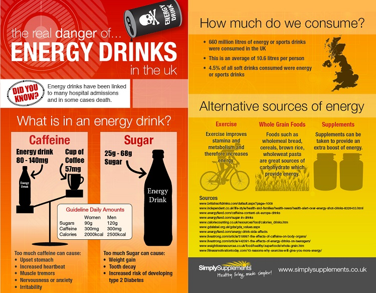 Energy Drinks Can Cause Arrythymia