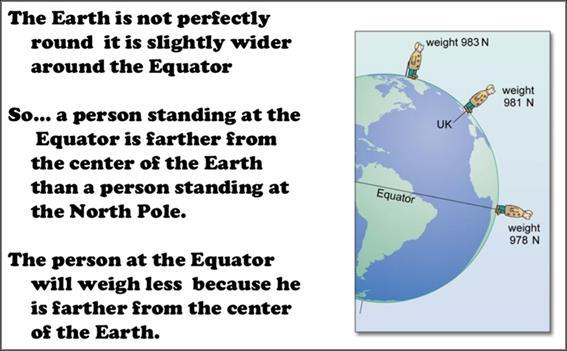 Weight reduces at the Equator